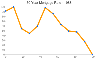 Mortgage Rates 1986